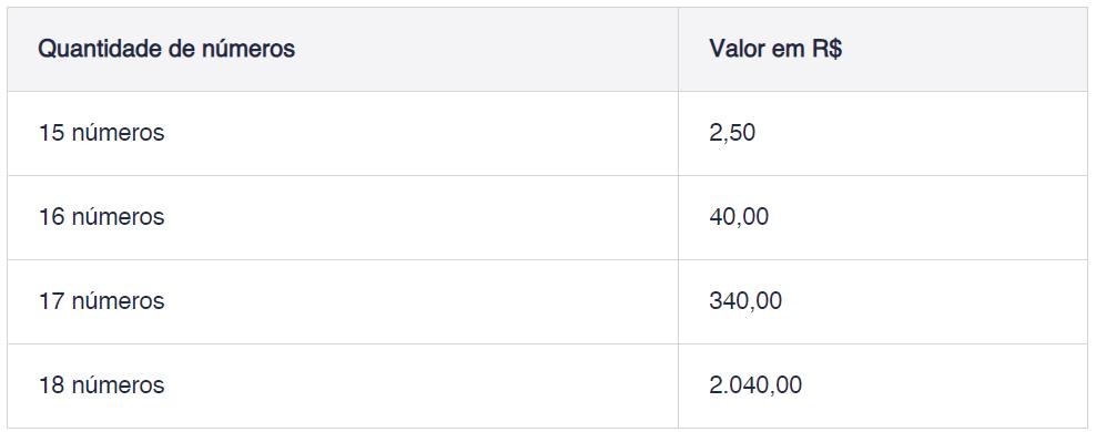 tabela de preço da lotofácil